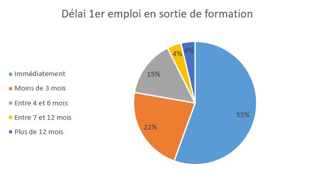 Délai 1er emploi dernières promotions - enquête 2021