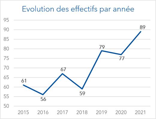 Evolution effectifs